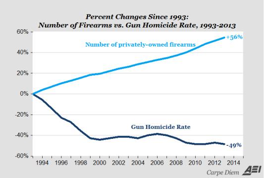 Gun vs Homicides